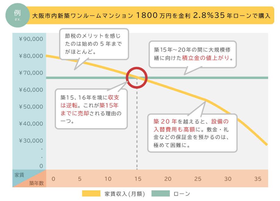 大阪市内新築ワンルームマンション1800万円を金